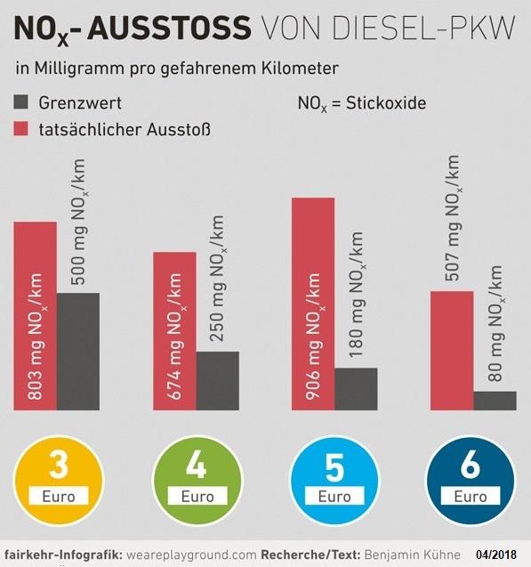 NOx-Ausstoss von Diesel-Pkw