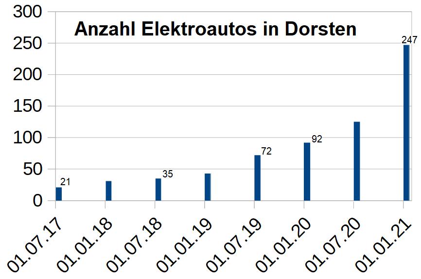 Anzahl Elektroautos in Dorsten